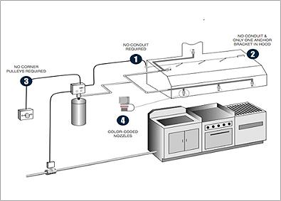 Kitchen suppression system - RSD